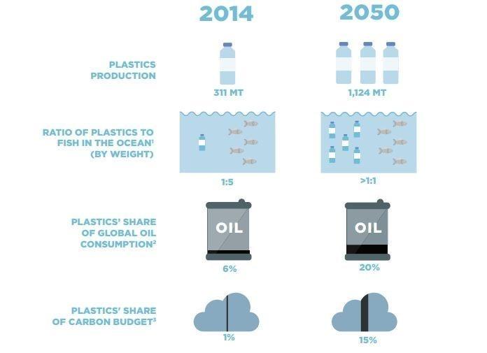 Image: World Economic Forum