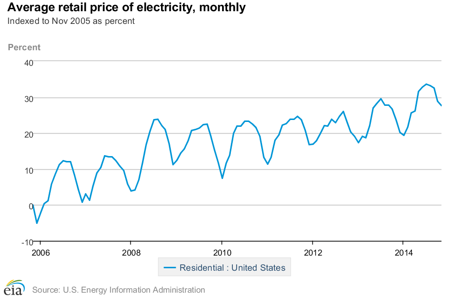The national average residential electricity costs have risen roughly 30% over the past decade.