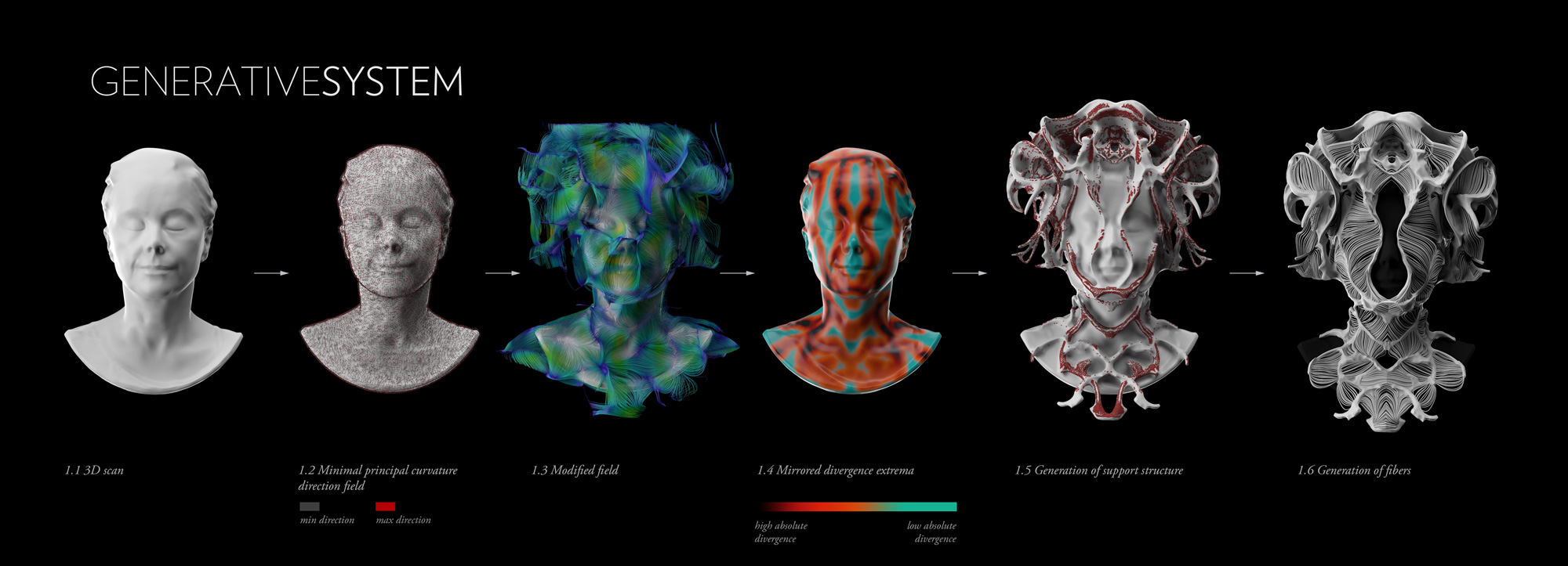 Fig. 3. The 3D scan executed by Blair Simmons and editted by Taylor Absher can be seen on the far left. Image courtesy  MIT Mediated Matter .