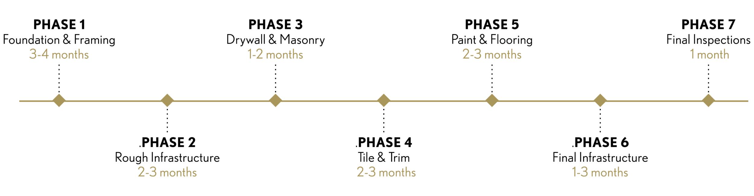 sapphire-construction-timeline.png