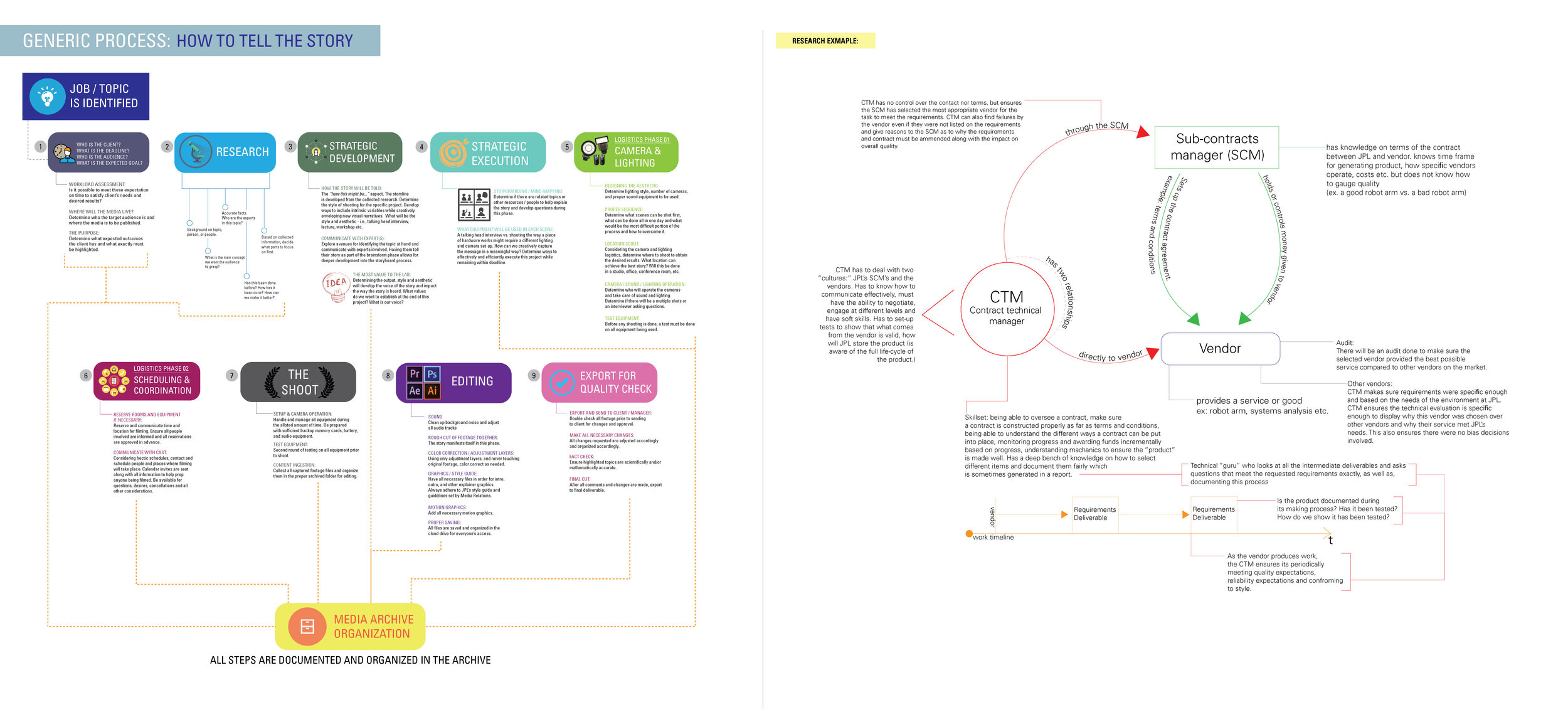 process + research -