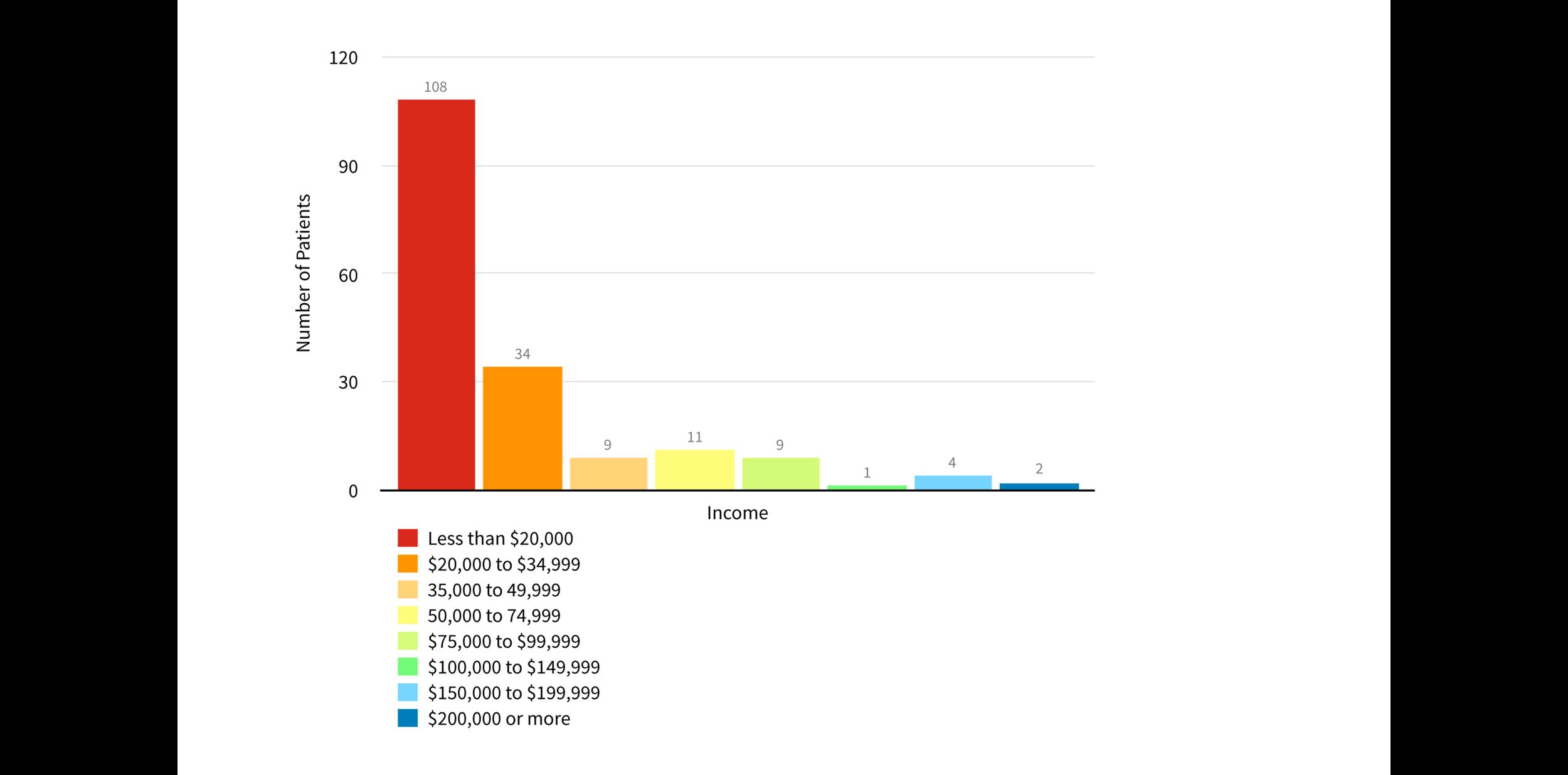 PWMC-Income-Chart.png