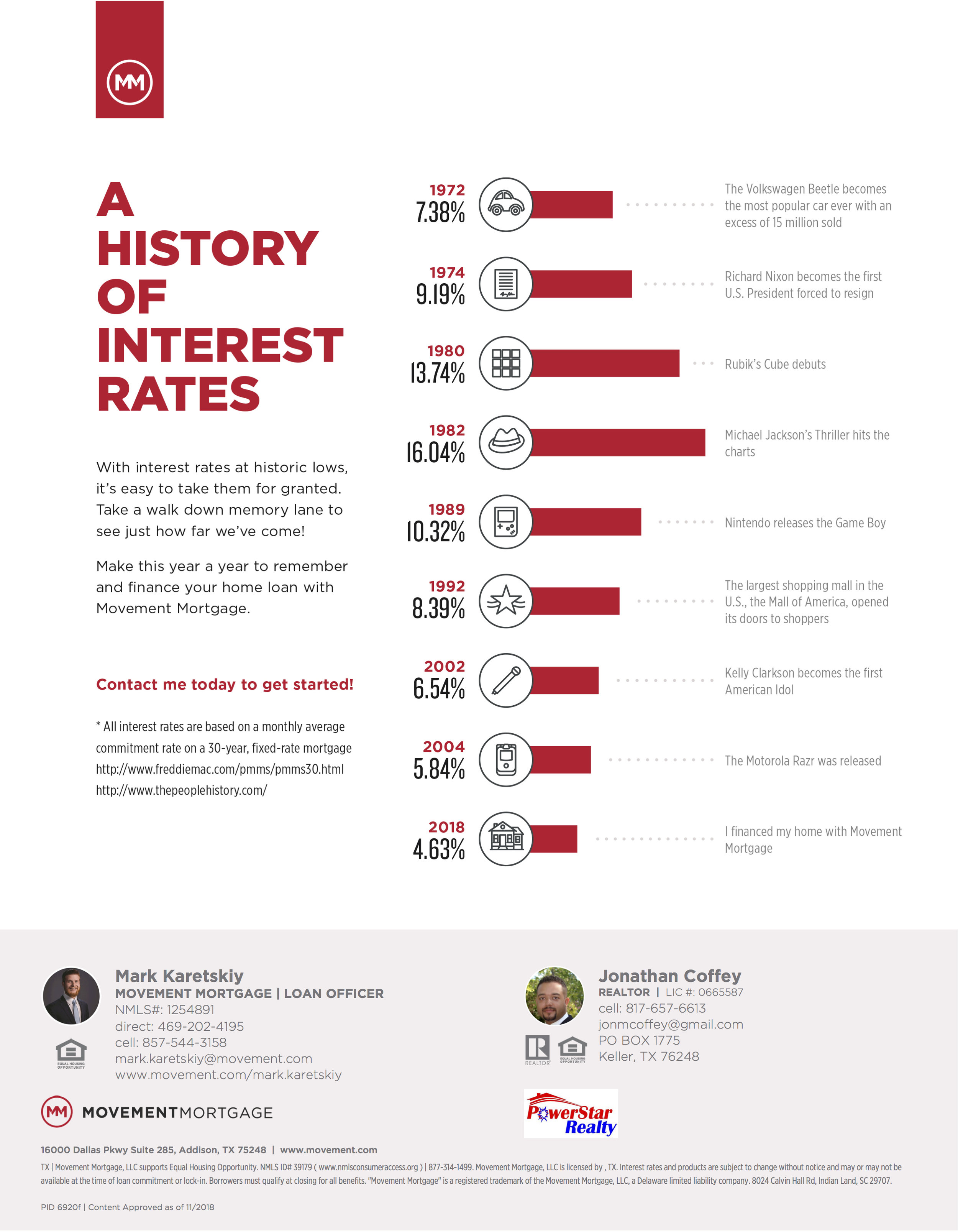 history of interest rates.jpg