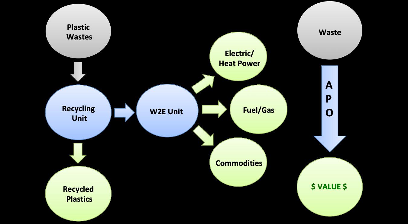WasteToEnergy.png