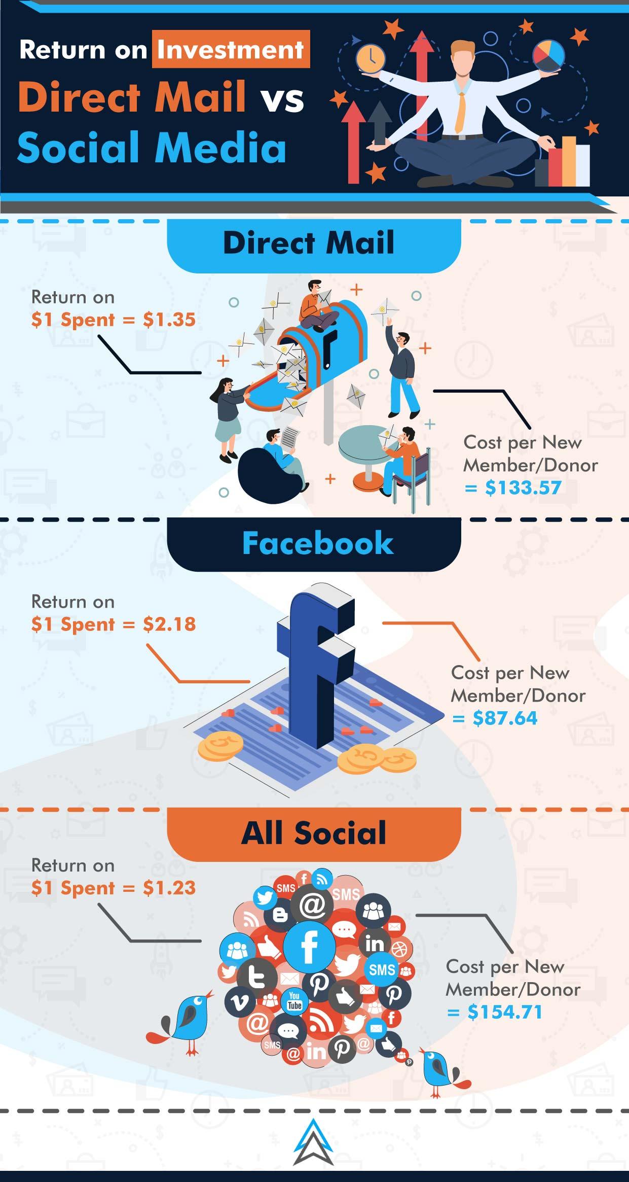 ROI on Social vs Direct Mail .jpg