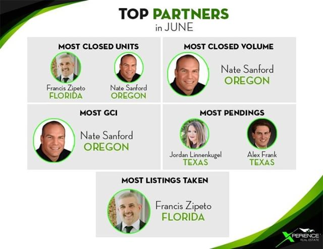 Today we are celebrating our TOP PARTNERS for the month of JUNE! Way to #dothework! We are proud to be in business with each of these amazing agents! #XperienceGrowth #hardworkpaysoff #toppartners