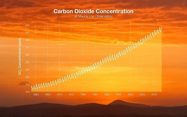 Starting in 1958, Charles Keeling used the scientific method to take meticulous measurements of atmospheric carbon dioxide at Mauna Loa Observatory in Waimea, Hawaii.  This graph, known as the Keeling Curve, shows how atmospheric carbon dioxide has continued rising since then📈🌎 ⠀⠀⠀⠀⠀⠀⠀⠀⠀ ⠀⠀⠀⠀⠀⠀⠀⠀⠀ ⠀⠀⠀⠀⠀⠀⠀⠀⠀ ⠀⠀⠀⠀⠀⠀⠀⠀⠀ ⠀⠀⠀⠀⠀⠀⠀⠀⠀ ⠀⠀⠀⠀⠀⠀⠀⠀⠀ ⠀⠀⠀⠀⠀⠀⠀⠀⠀ ⠀⠀⠀⠀⠀⠀⠀⠀⠀ ⠀⠀⠀⠀⠀⠀⠀⠀⠀ ⠀⠀⠀⠀⠀⠀⠀⠀⠀ ⠀⠀⠀⠀⠀⠀⠀⠀⠀ #sanfrancisco #cleantech #carbonengineering #hydrogen #climatechangeisreal  #energy #renewableenergy #renewable #aluminium #technology #tech #carbon #zeroemissions #sdg #sdgs #un #entrepreneurship #electricity #future #siliconvalley #environment #nasa #globalwarming #climatechange #science #earth #hawaii #maunaloa #goldstandard #scientificmethod @nasaclimatechange⠀