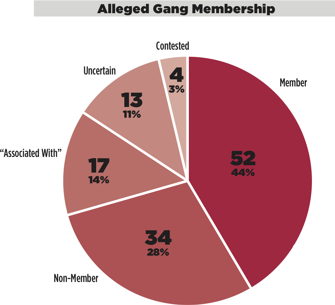 Alleged Gang Membership.jpg