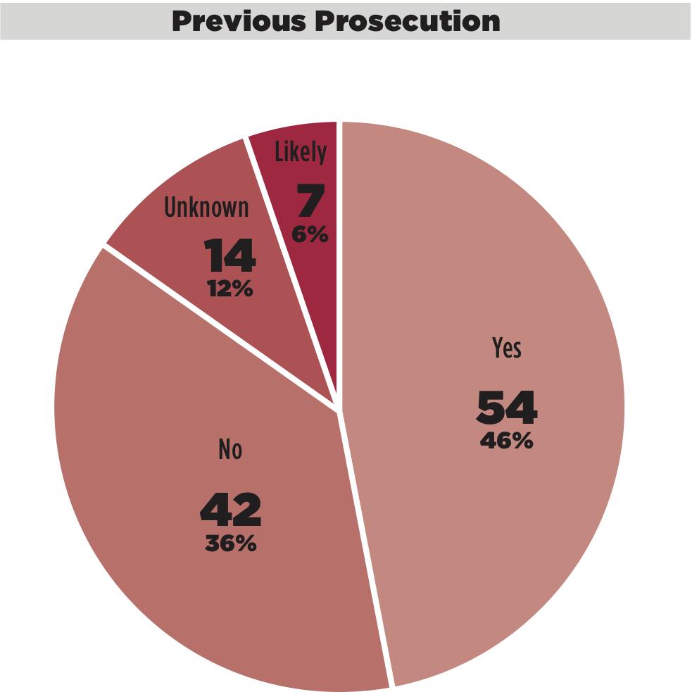 Previous Prosecution.jpg