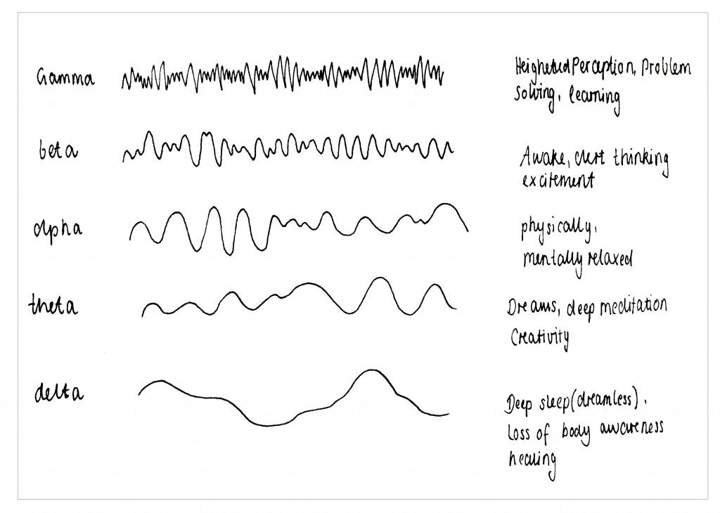 frequenz-gehirnwellen-mediation-heilung-1024x730.jpg