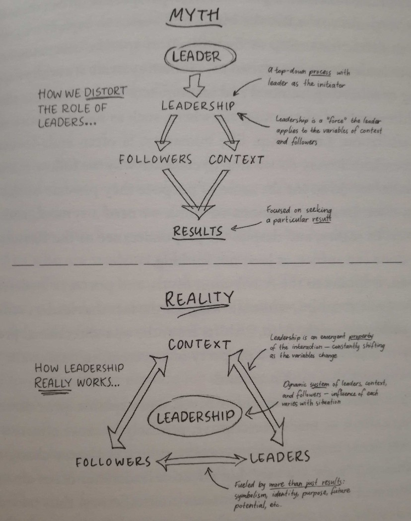 Taken from  Leaders: Myth and Reality