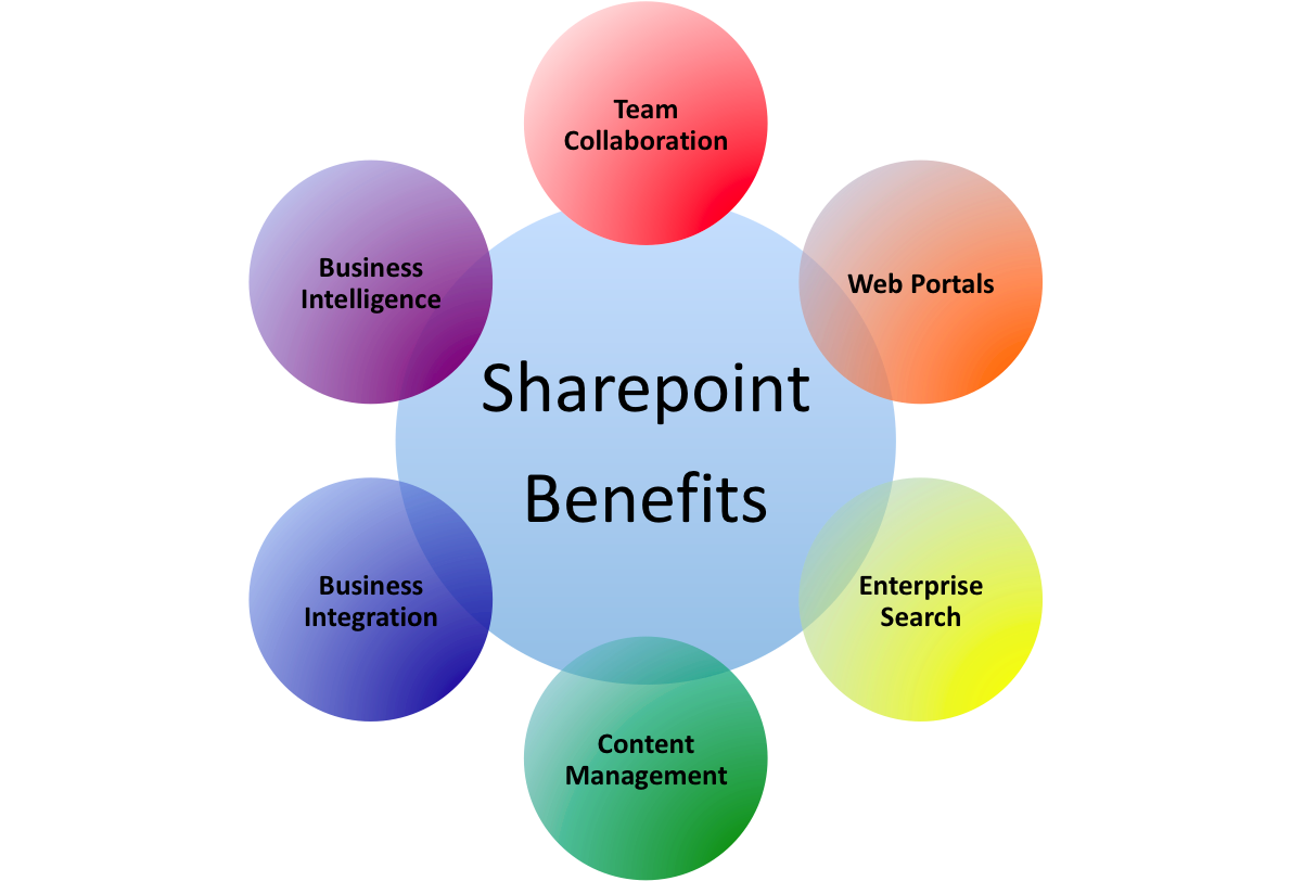 Sharepoint-Wheel-Website.png