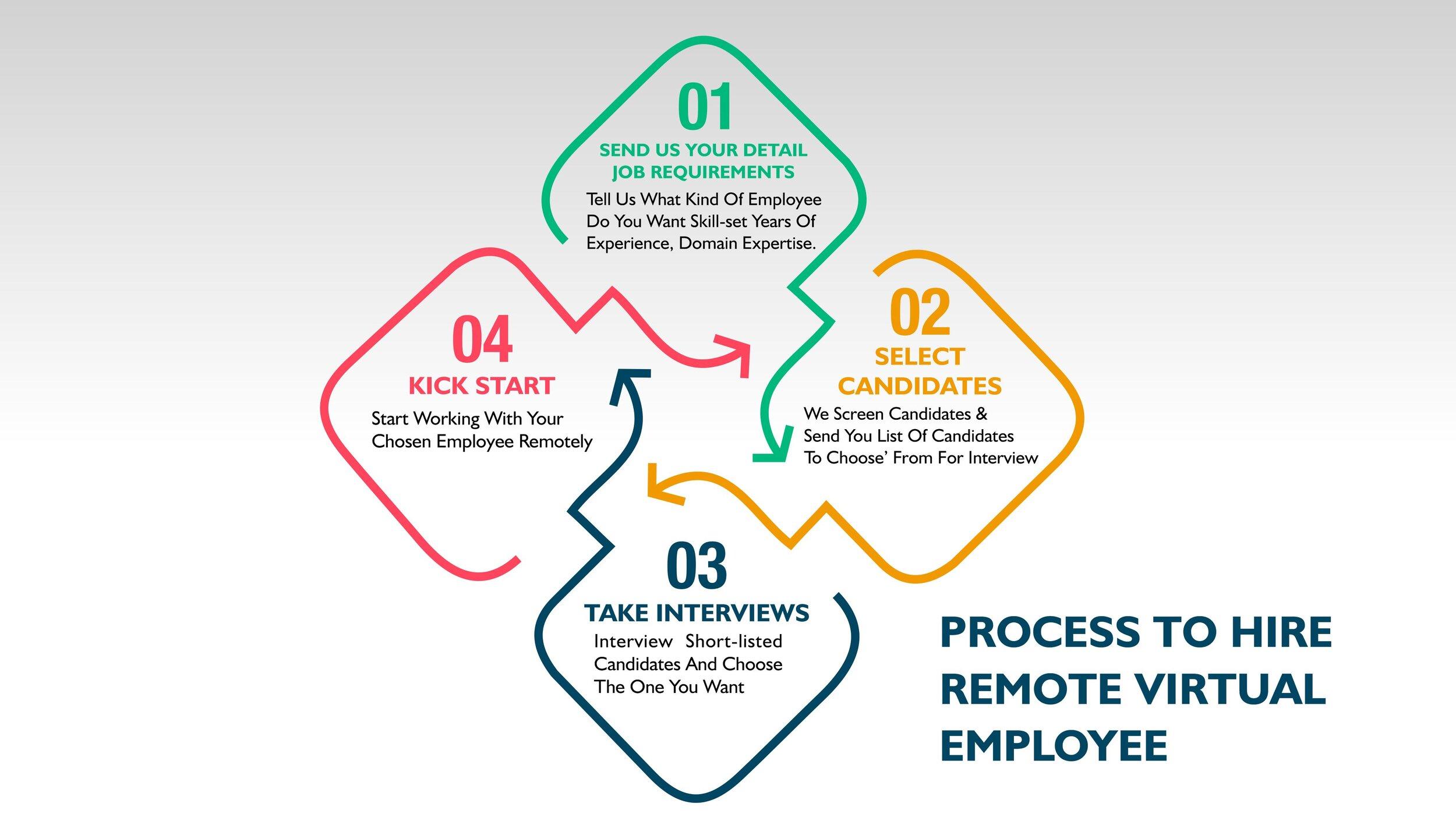 Global Employees Hiring Process