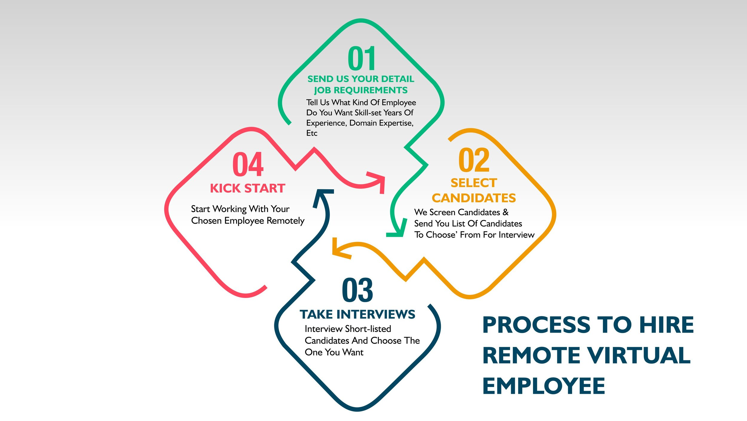 Global Employees Hiring Process