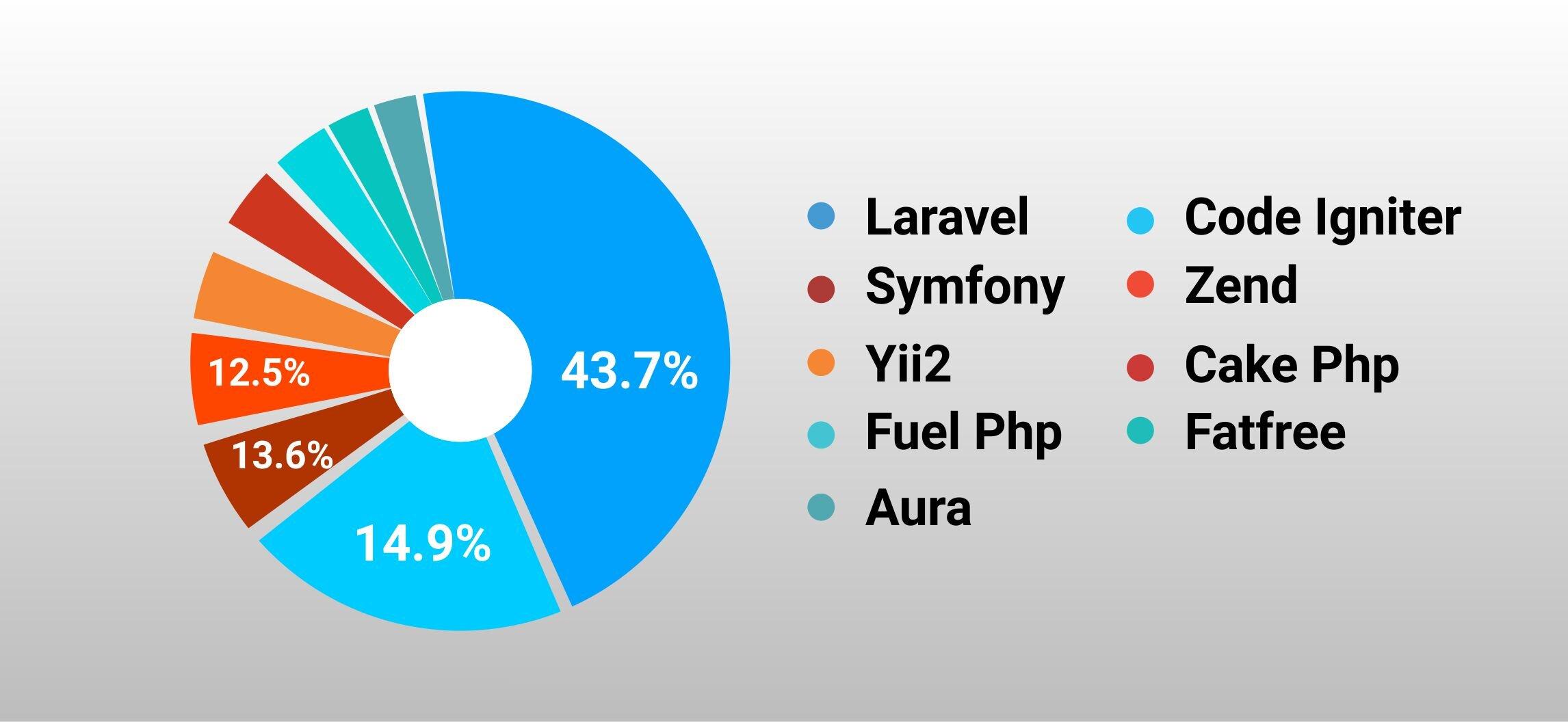 laravel developers for hire
