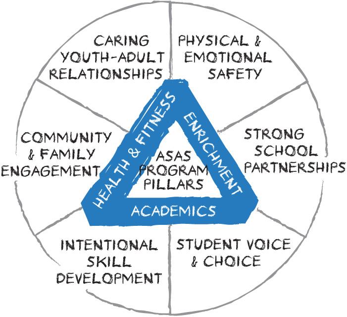 ASAS Program Model.jpg
