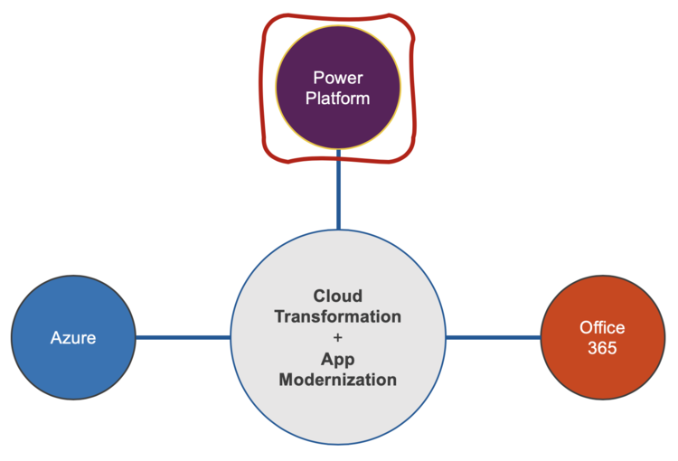 "Power Platform is a first class citizen amongst Microsoft's ""three clouds"" in serious cloud transformation + app modernization."
