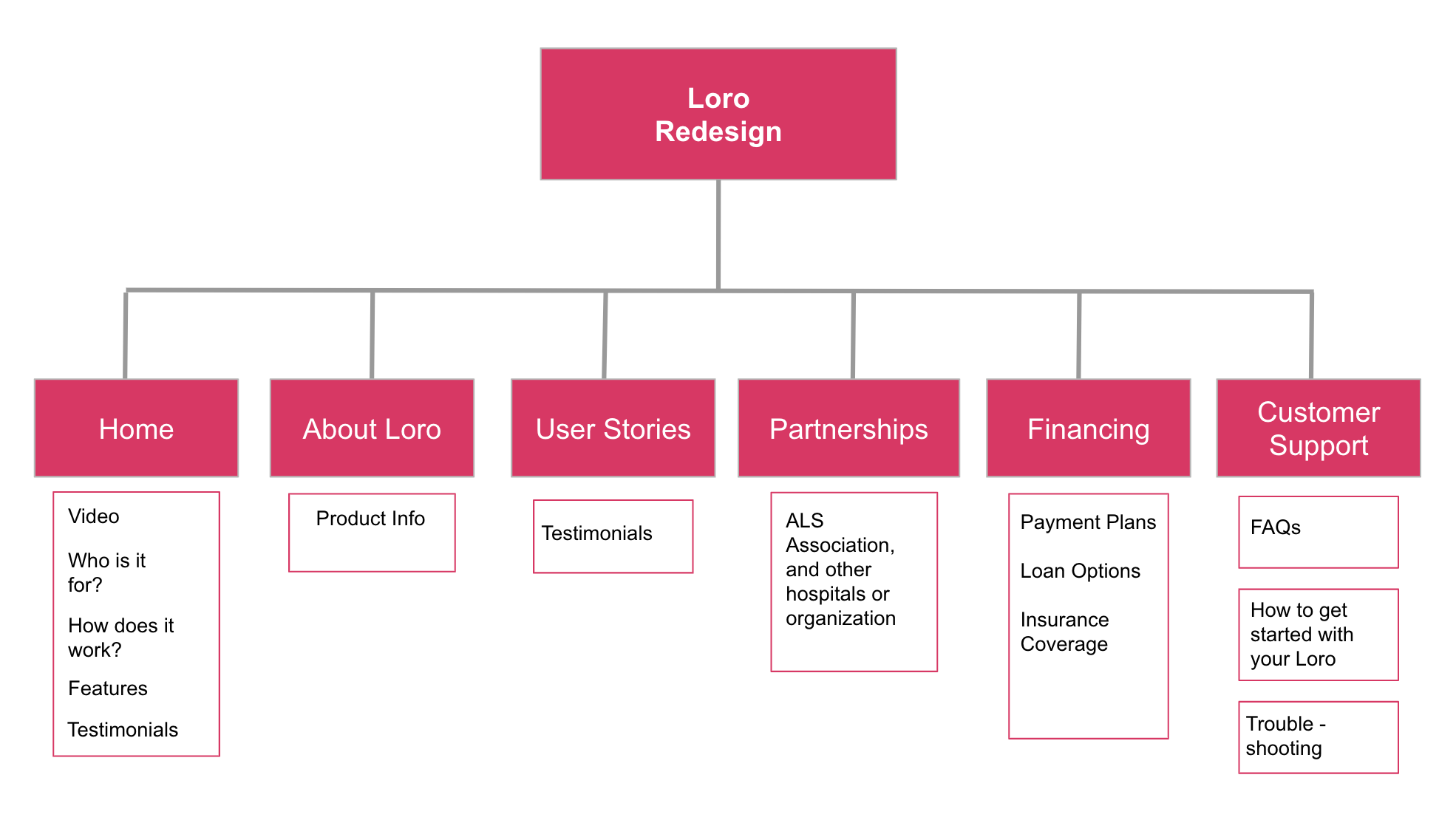 Website - Card sorting revealed that Loro needed much clearer navigation. Users expected to find robust customer support, and comparative analysis revealed that most competitors begin with a video in their hero space. In order to address issues such as insurance and affordability as well as highlight key partnerships, we built that into our navigation.