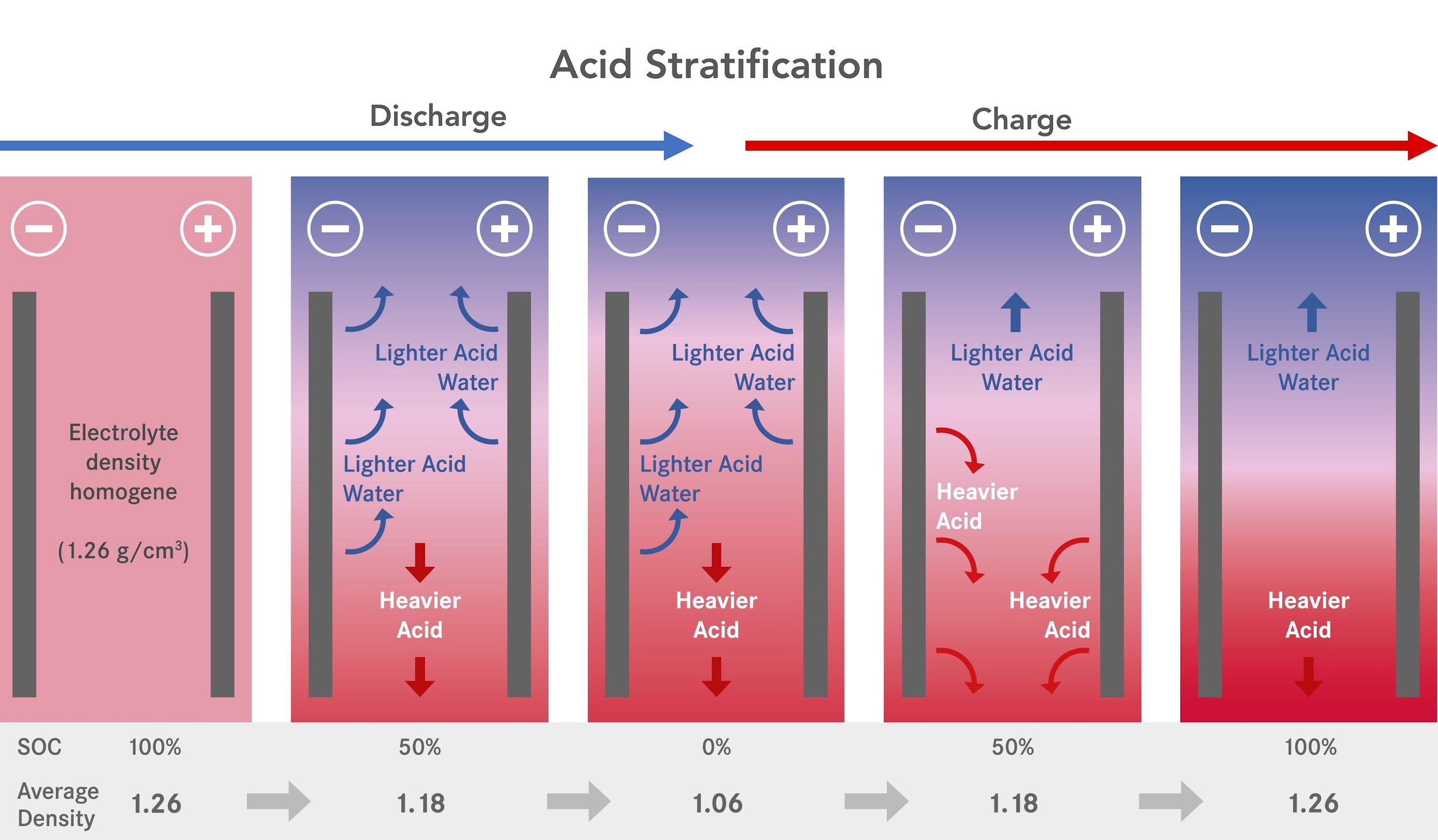 Graphics - Acid Stratification.jpg