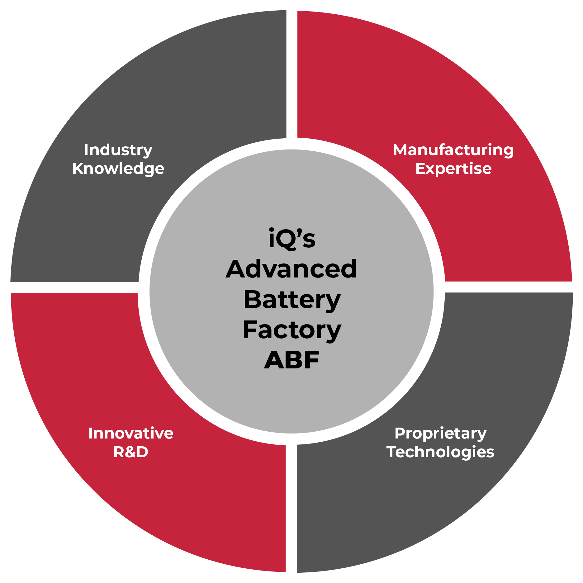 IQ Advanced Battery Graph.png