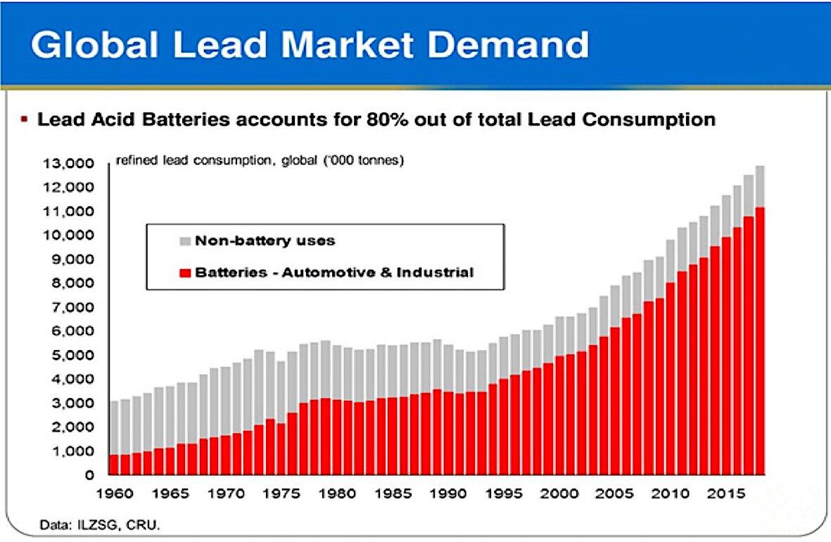 Global lead market demand Marktentwicklung des globalen Bleibedarfs