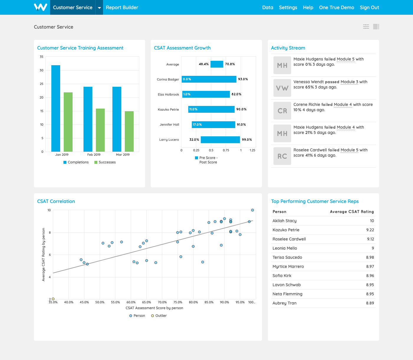 Screenshot of Watershed dashboard