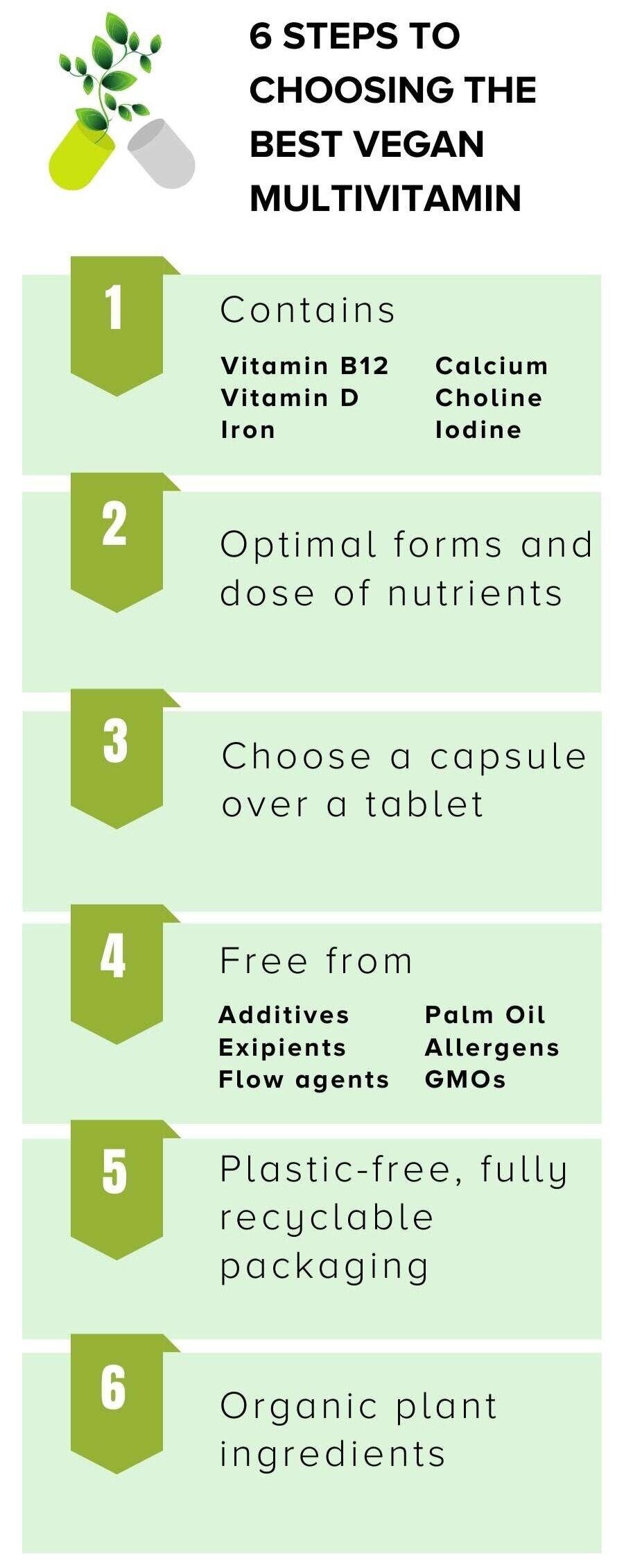 How To Choose The Best Multivitamin For Vegan And Vegetarian Diets Uk Ethical Nutrition Co