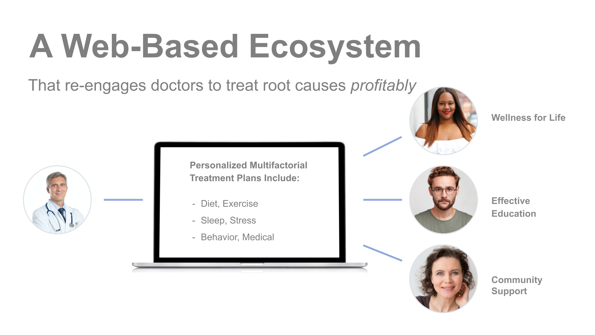 Vavici brings business model innovation into the doctor's office with curated education, tools, products and services for wellness.