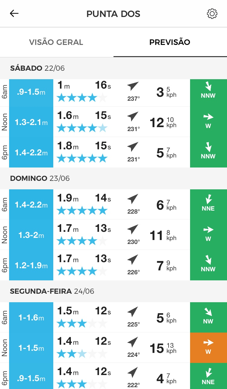 Vai ter altas ondas! - 5 horas de diferença de Lisboa e 1 hora de diferença de Brasília