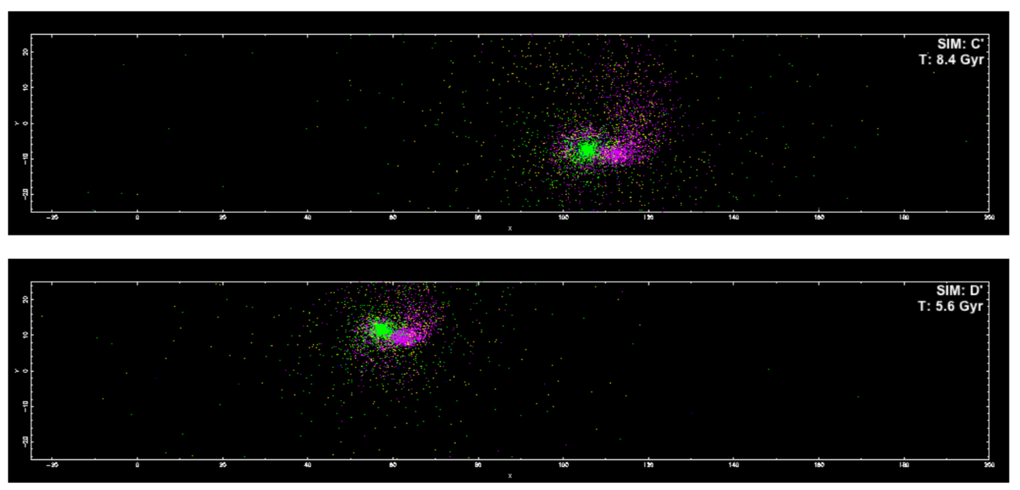 Image:    Snapshots in the key moments of the simulations. Globular cluster particles are shown in green with the dE galaxy in purple. Source: Carl Joseph, 2018