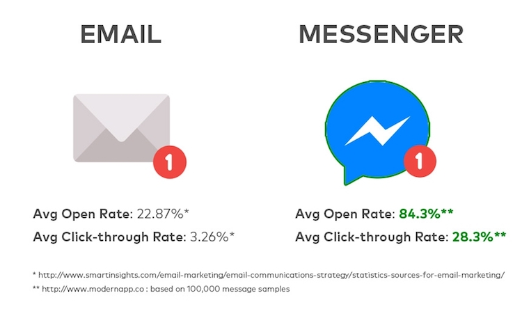 Messenger vs email opening rate