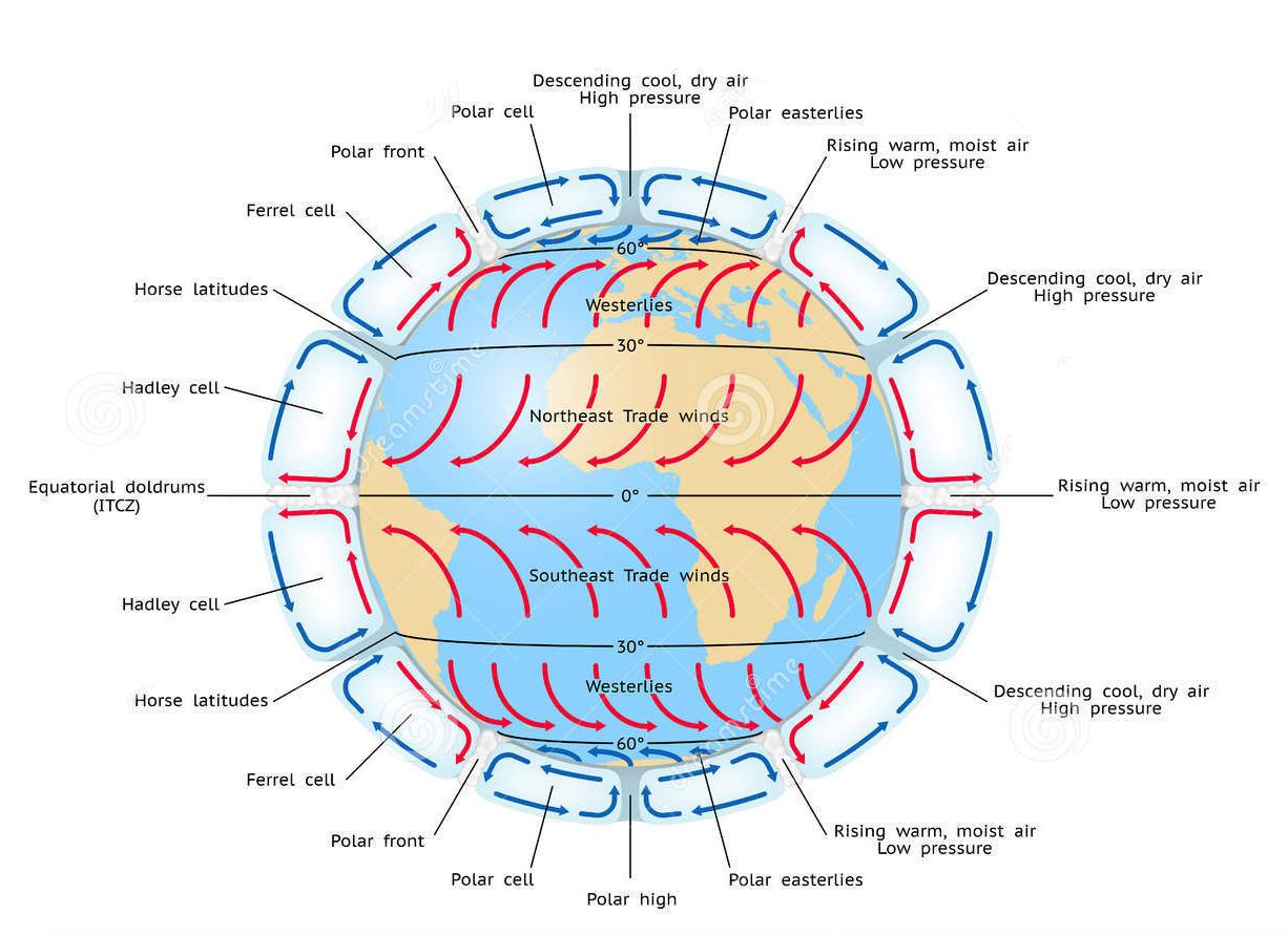 global-atmospheric-circulation-three-six-cell-model-53769579.jpg