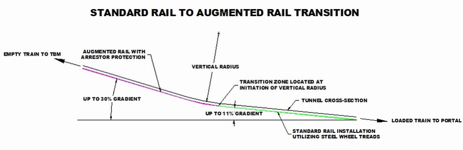 Inclined Rail Haulage Diagram