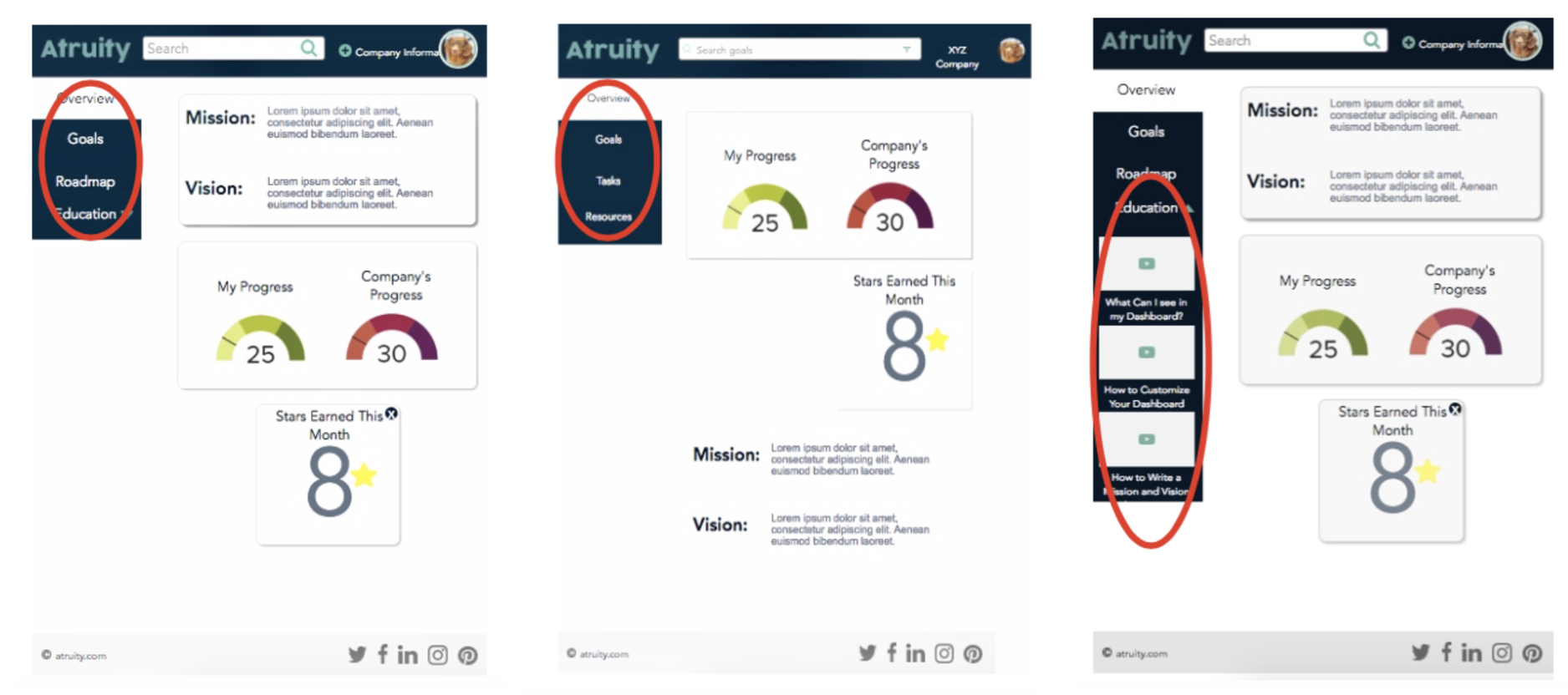 The iterations made on the Dashboard section of the software after two rounds of user testing