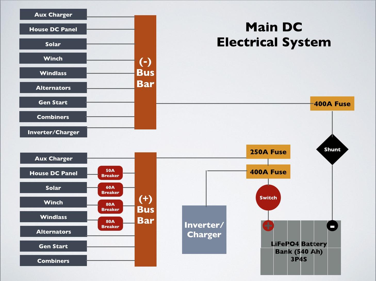 DC system