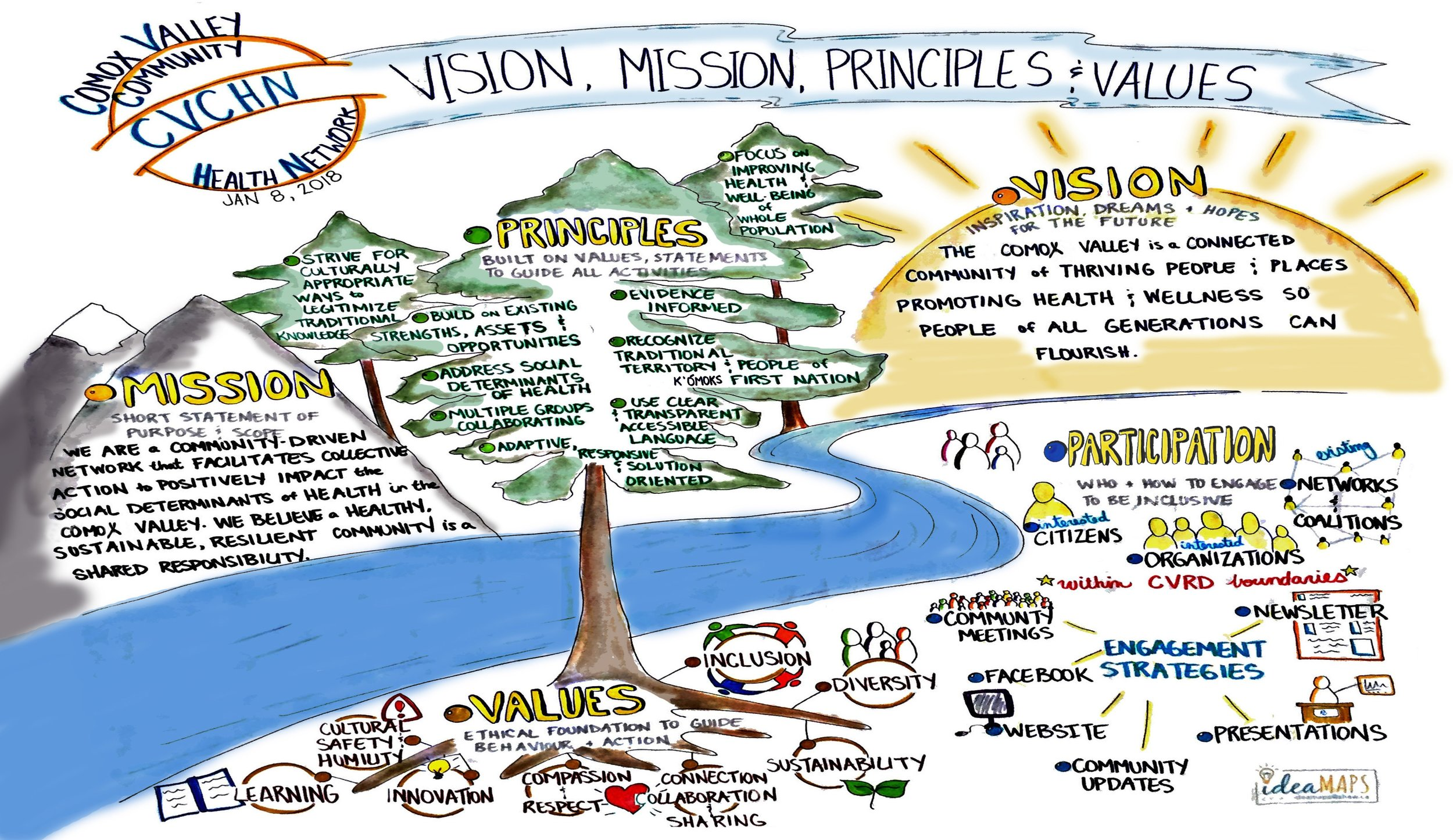 Poster with vision, mission, principles, values written across the top and details written out over a landscape of mountains, trees, and river.