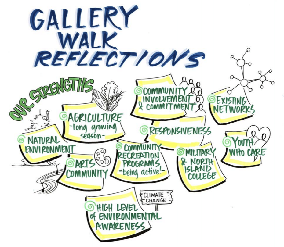 Illustrated graphic with Gallery Walk Reflections written across the top, pages detailing Our Strengths including agriculture, arts community, community involvement.