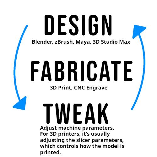 Digital Fabrication Workflow