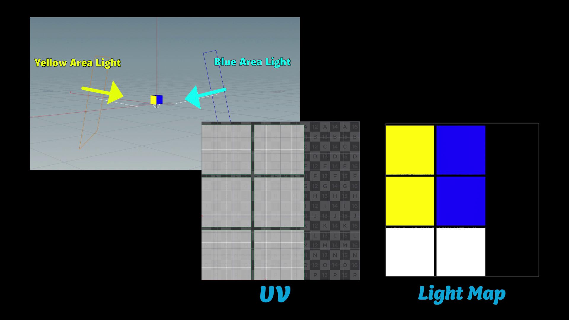 Light Maps bake lighting data onto textures based on the UV coordinates of the geometry.