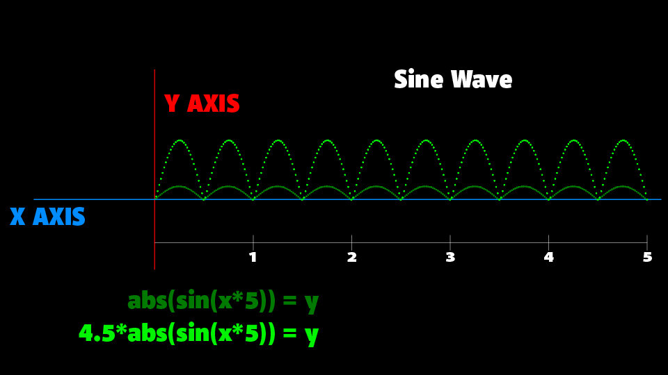 Multiplying a number to the sine wave results in greater amplitude, stretching it up higher.  (Sorry the previous image in this spot was displaying the wrong sine formula, I have corrected this now.)