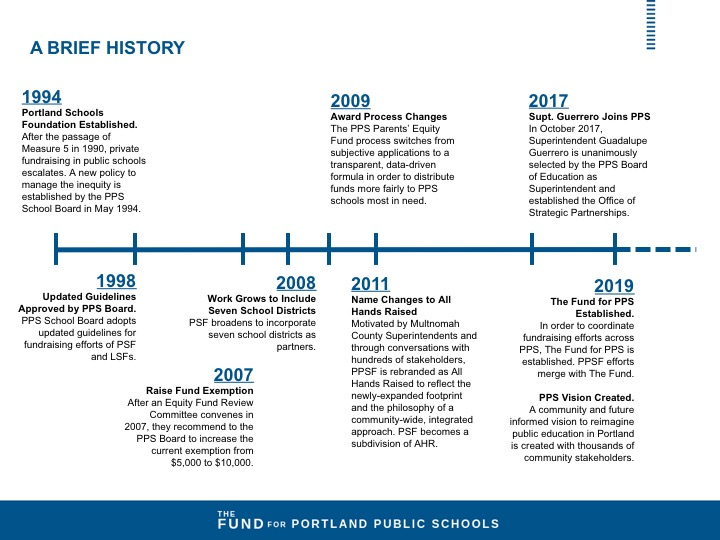 History of PPS LSFs.jpg