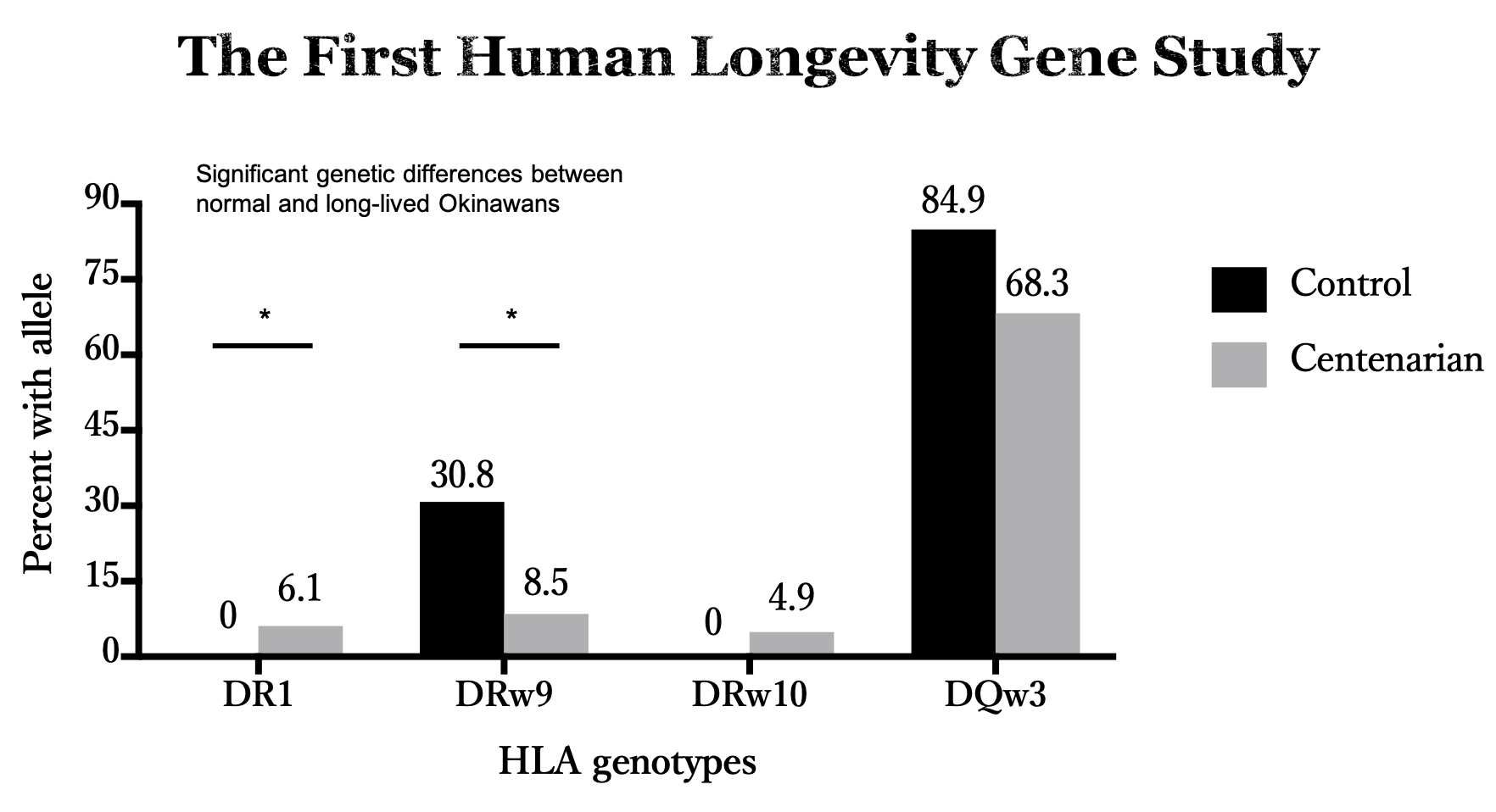 The OCS performed the first study of candidate human longevity genes and found that Okinawan in their 90s and centenarians had higher prevalence of anti-inflammatory type-2 human leukocyte antigen (HLA) alleles and a lower prevalence of pro-inflammatory alleles (Takata  et al . 1987)