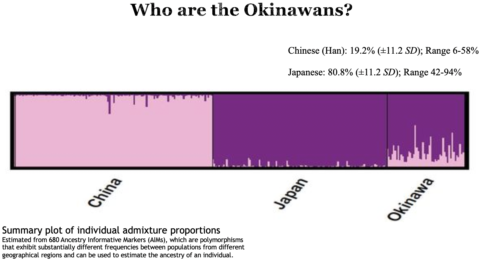 A pilot genome-wide association study (GWAS) investigated characteristics of the Okinawan genome. When compared to other ethnic populations in human genetic databases, analysis showed that Okinawans cluster strongly with East Asians with little outside mixture (Bendjilali et al. 2014). These data support the hypothesis that Okinawans, while related to Japanese and Chinese are also genetically distinct.