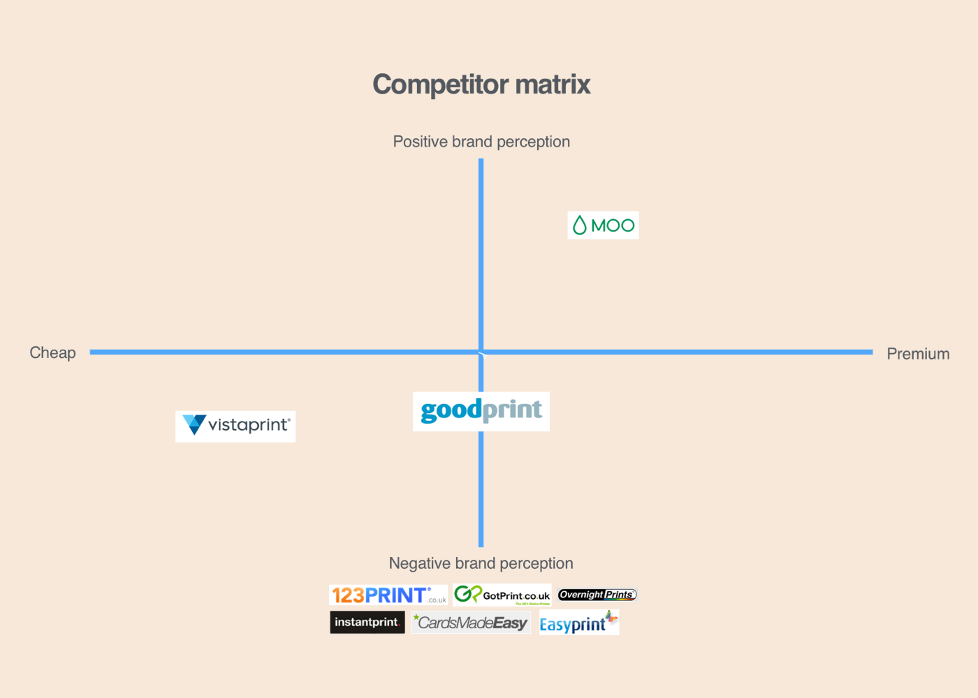 Goodprint Branding Competitor matrix.png