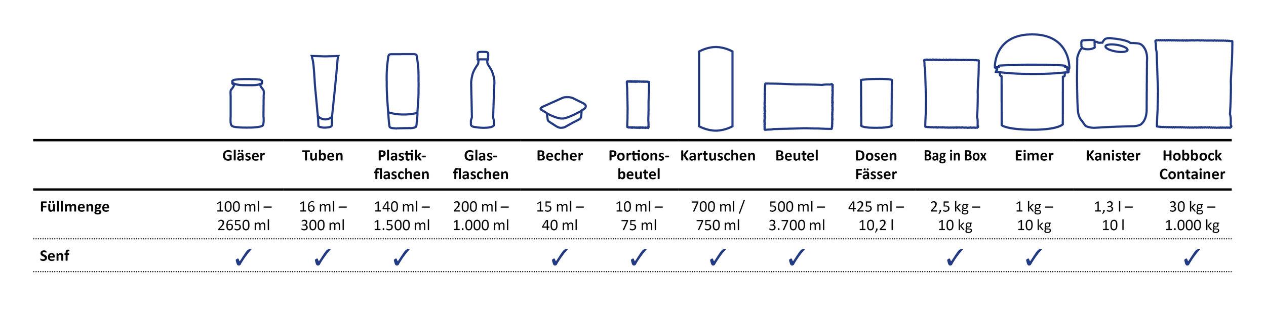 verpackungsuebersicht-sueko-senf.jpg