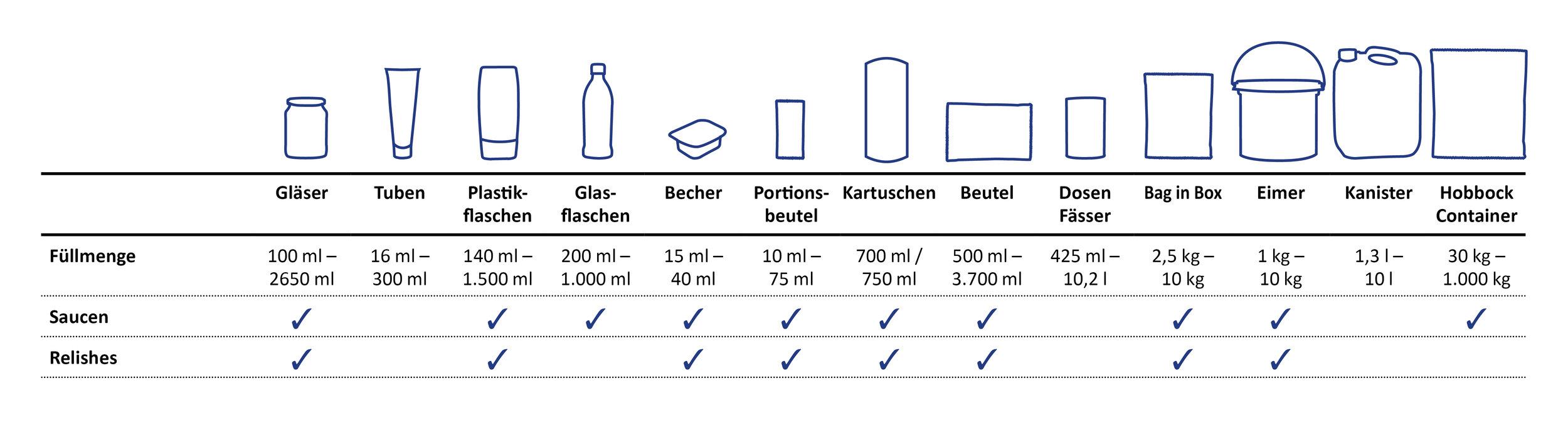 verpackungsuebersicht -sueko-saucen-und-relishes..jpg