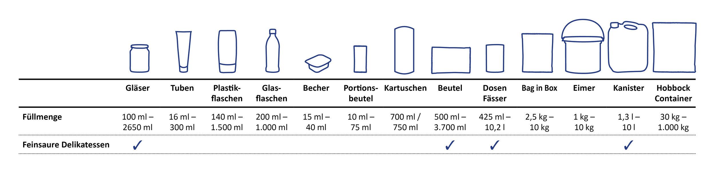 verpackungsuebersicht -sueko-feinsaure-delikatessen.jpg