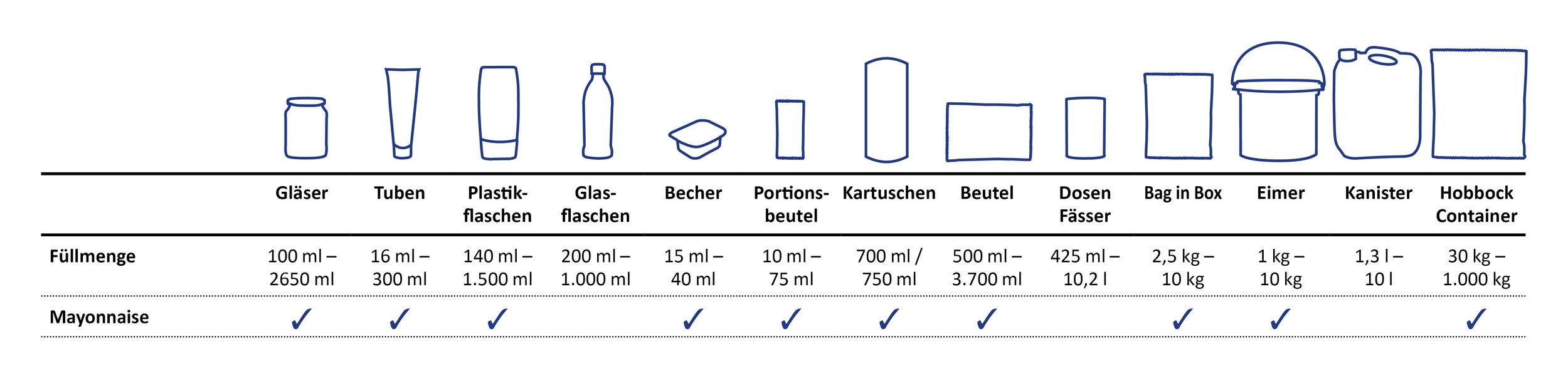 verpackungsuebersicht -sueko-mayonnaise-und-co.jpg