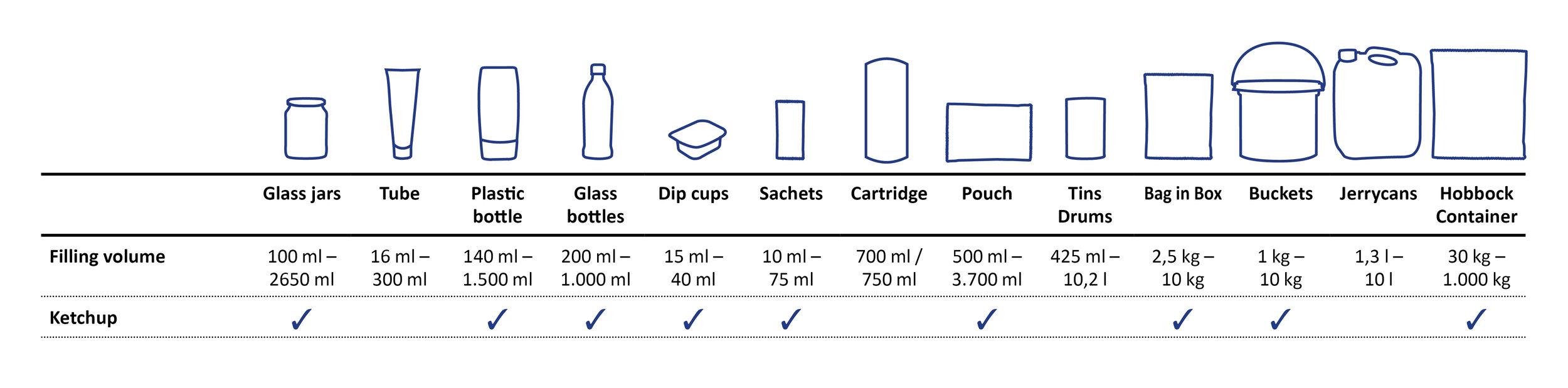 packaging-overview-sueko-ketchup.jpg