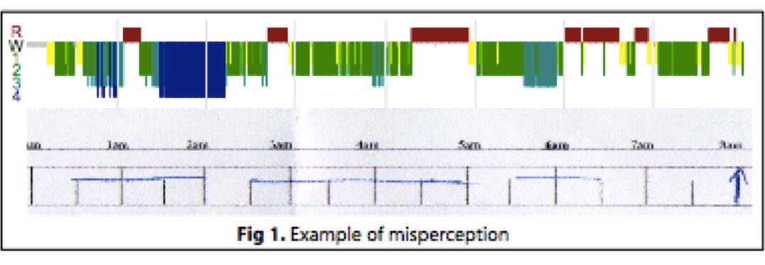 The top coloured graph is a polysomnogram, where the colours show different stages of sleep, and they grey parts (eg, the very start of the night) show when they were awake). The bottom figure is the insomnia patient's sleep diary for that night (blue horizontal lines indicate when they perceived they were asleep, and gaps indicate when they thought they were awake.